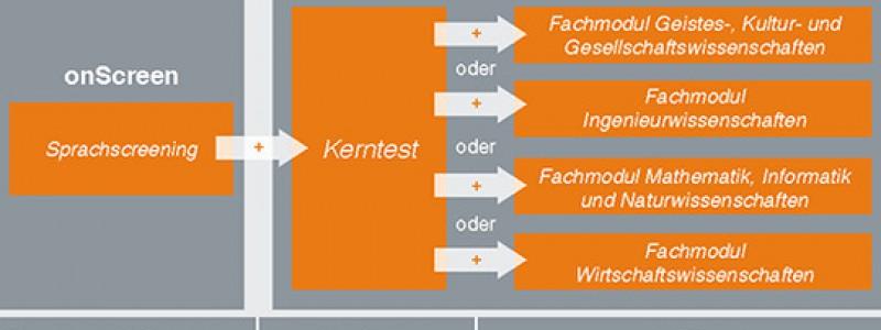 Du học Đức: Test AS là gì?